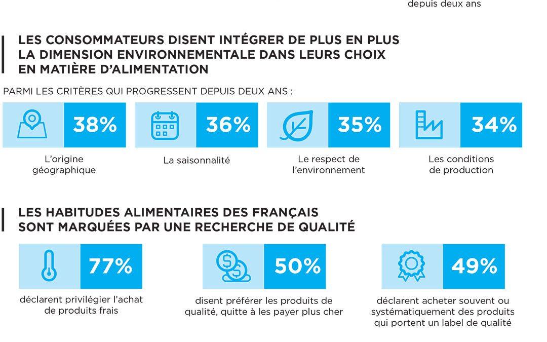 L'alimentation durable France : l'état des lieux en une infographie