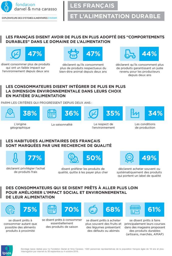 Les Français et l'alimentation durable (infographie)